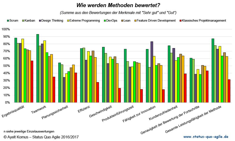 SQA Bewertung Mehoden